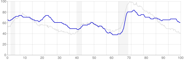New Mexico monthly unemployment rate chart from 1990 to December 2017